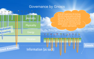 Group Gnosis and Governance, Jeff Vander Clute